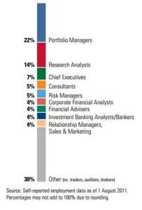 cfa job profile
