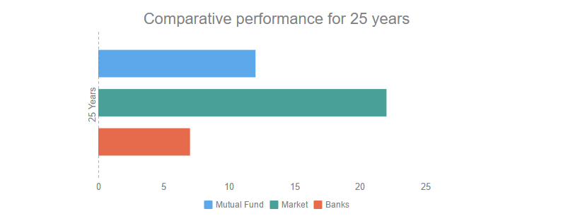 mutual fund and sensex return