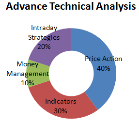 Technical Analysis