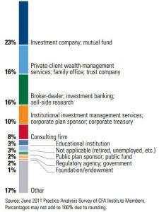 cfa jobs companies