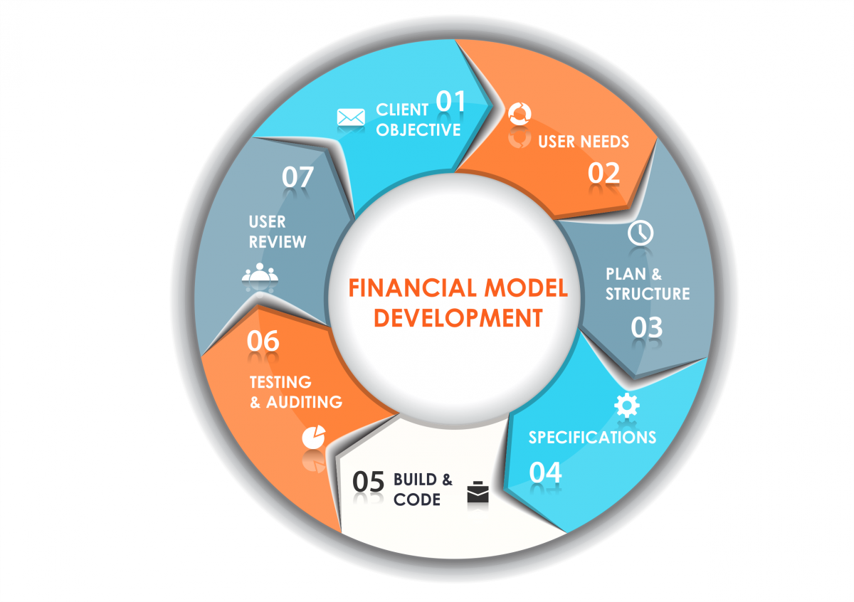 Financial Modeling Course - Financial Modelling