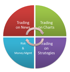 Currency trading programs