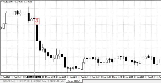 Crude oil price movement