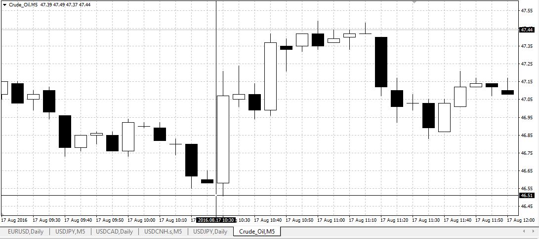 crude oil data price trend