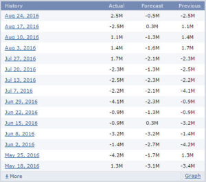 crude oil inventory historical data