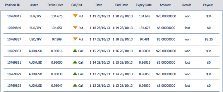 Binary options losses